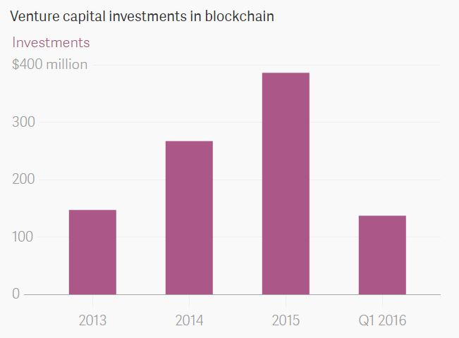 Venture Capital Investments in Blockchain